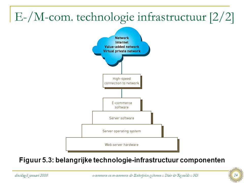 E-/M-com. technologie infrastructuur [2/2]